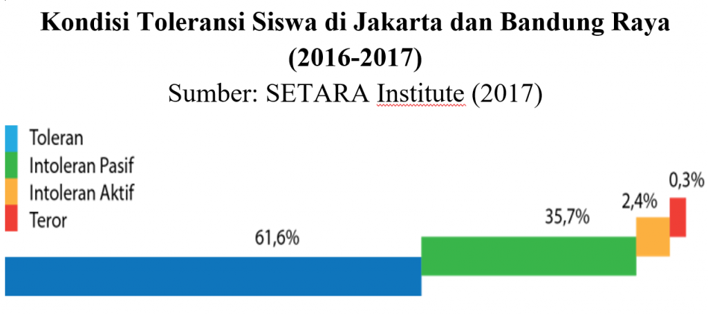 Survey Toleransi Anak SMA 2016