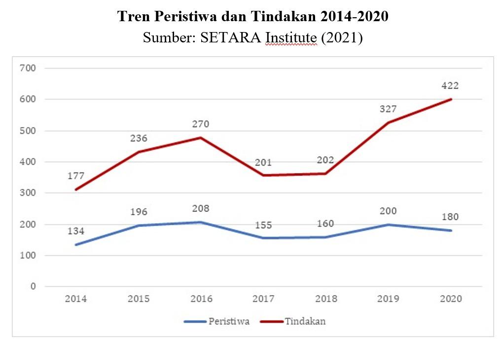 Tren peristiwa dan tindakan 2014-2020